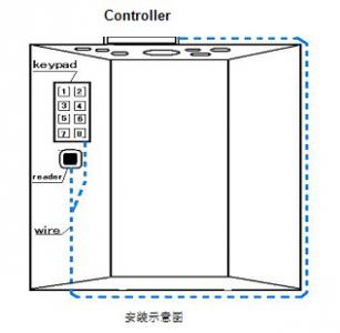 合肥酒店装修之电梯控制系统